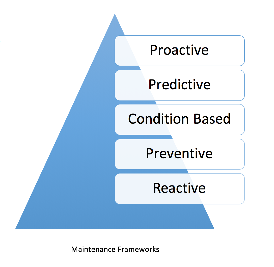 7 effective strategies to initiate proactive maintenance culture for companies that use