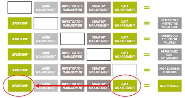 Data Management in Reliability Related Processes