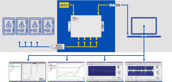 UE Systems launches 4Site - Online Monitoring Solution for Electric Equipment