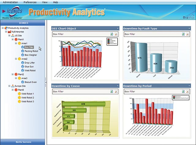 Kpi Oee And Downtime Analytics By Iconics Cmms Maintworld