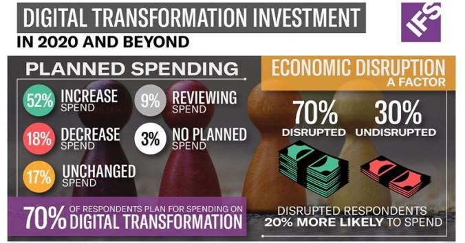 Appetite for digital transformation remains despite economic uncertainty