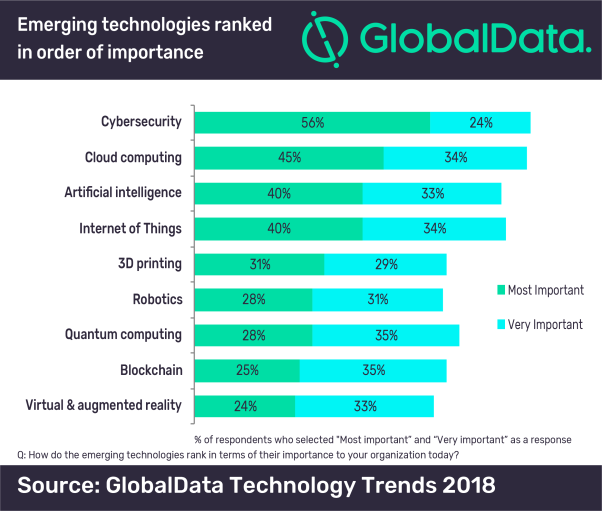 Cybersecurity is the most important emerging technology for businesses, says GlobalData