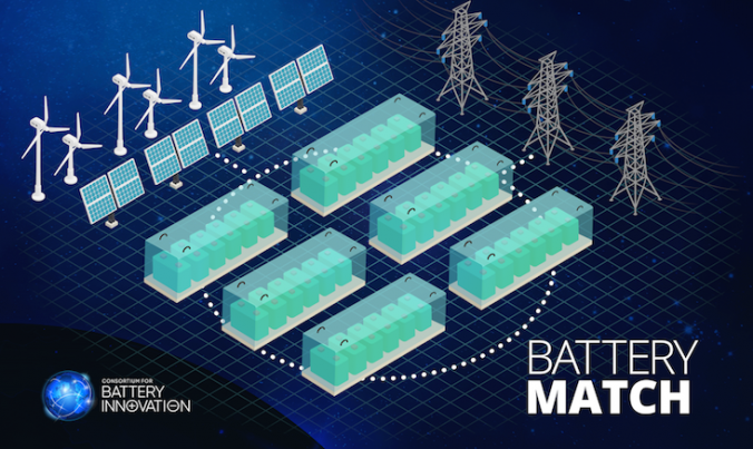 New tool offers online matchmaking service for battery makers and utility companies
