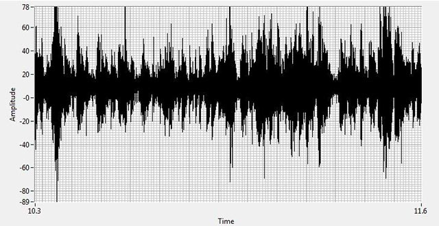 Time Wave Form view of the recorded ultrasound of this contactor show distinct signs of severe tracking and early stages of arcing