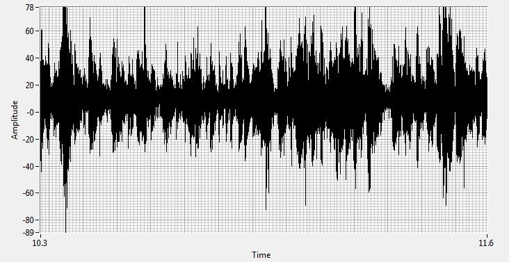 The Time Wave Form from the recorded ultrasound shows characteristic patterns of arcing – changes in amplitude and a loss of well-defined 60Hz harmonics