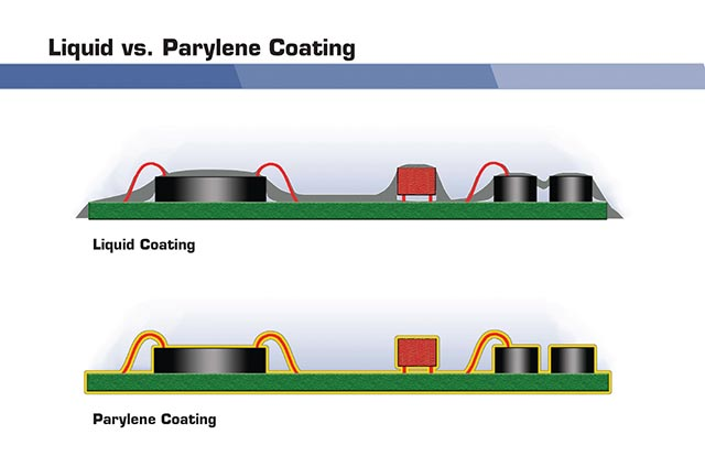 Protecting Sensors in Harsh Environments with Parylene ...