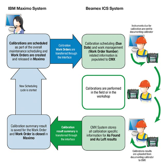 Improve Calibration Efficiency - Cmms - Maintworld