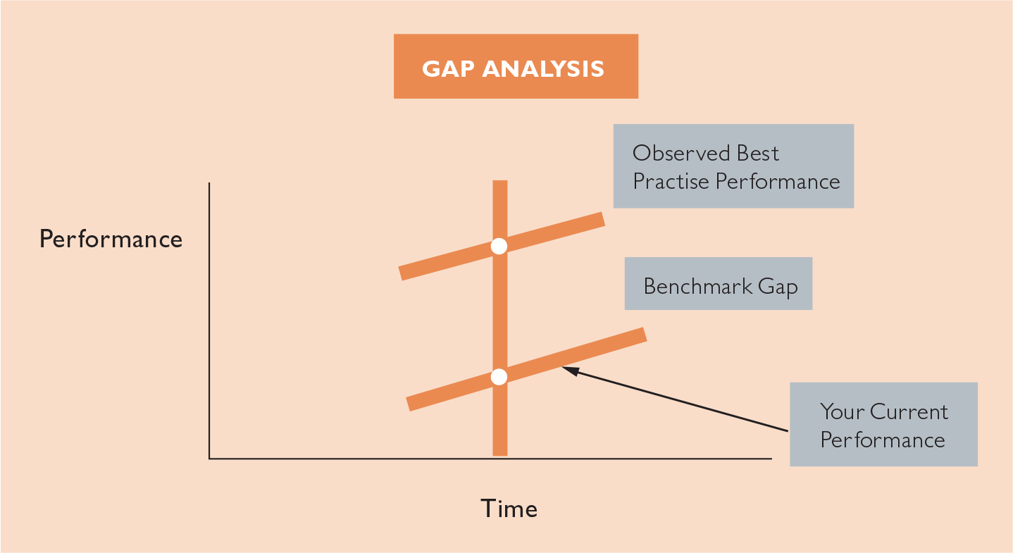 the role of benchmarking in todays business organizations Why benchmark your organization's operations  providing business executives with valuable information that will help them remain at the forefront of their industry  strategically, benchmarking provides a baseline today for growth tomorrow.