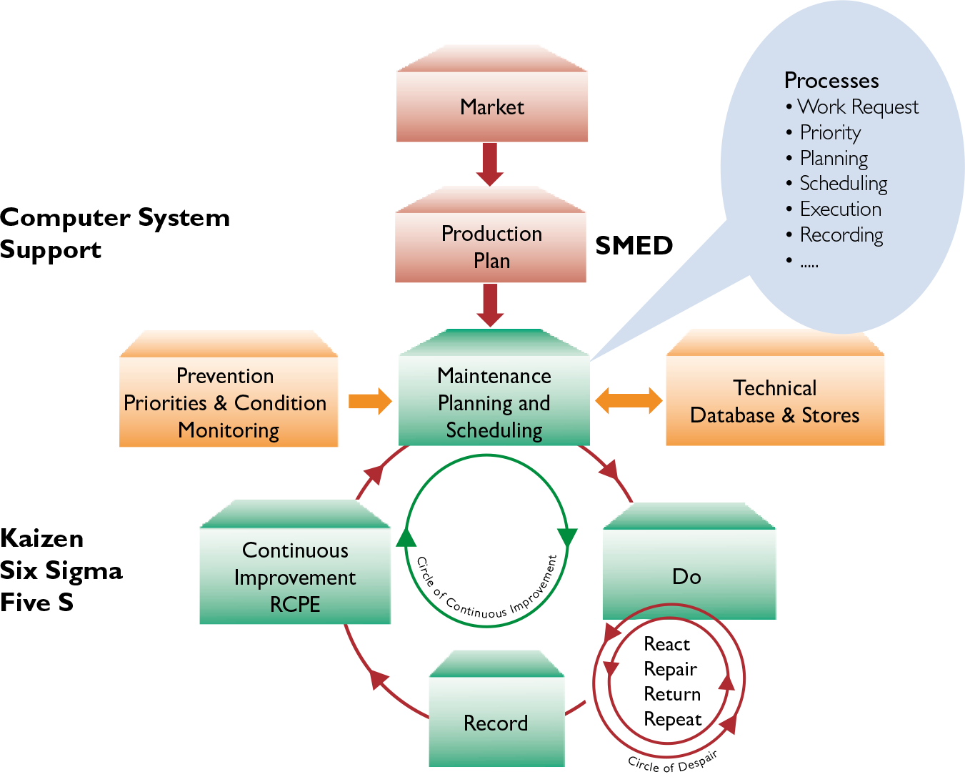 Execute The Basics Of Reliability And Maintenance Well You Will Figure 1 Block Diagram Click On Image To Enlarge