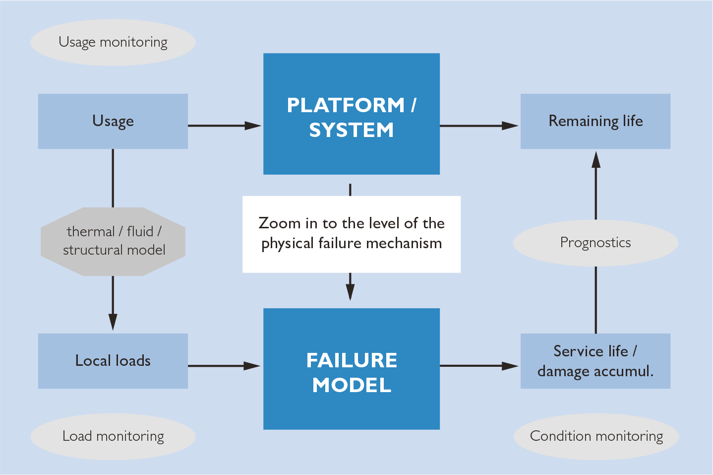 Physics of Failure and its Role in Maintenance - R&D - Maintworld
