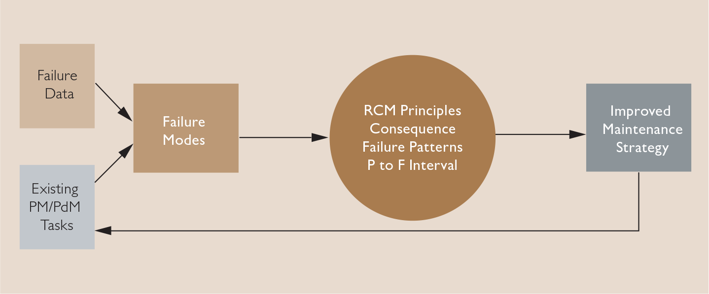 How to Stop Hating Your PM Programme - Asset Management