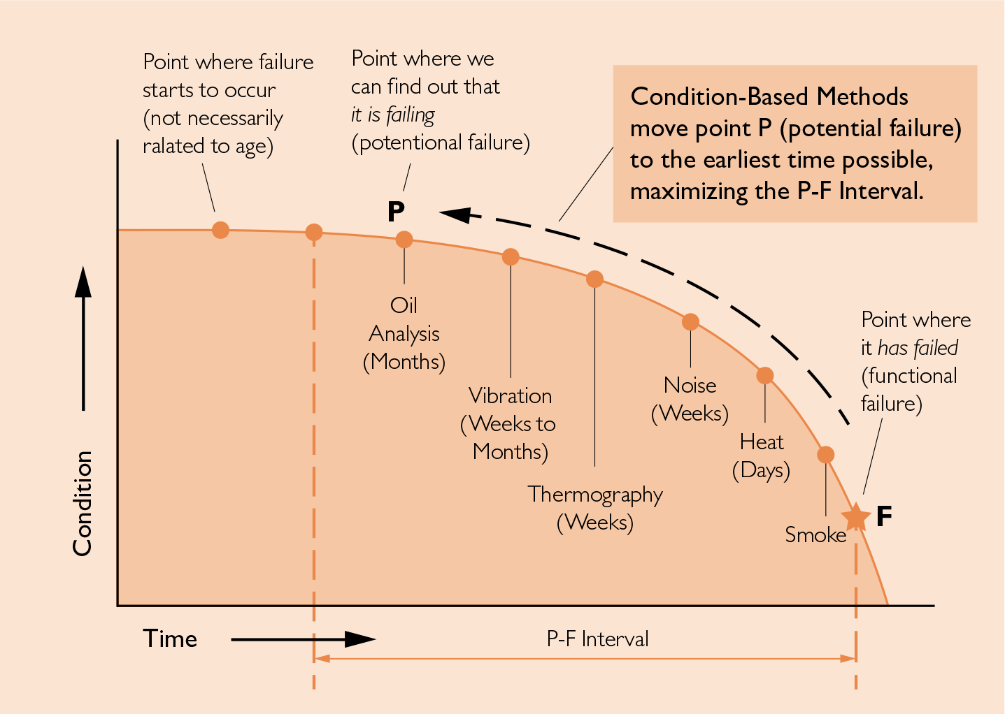Maximizing the P-F Interval Through Condition-Based