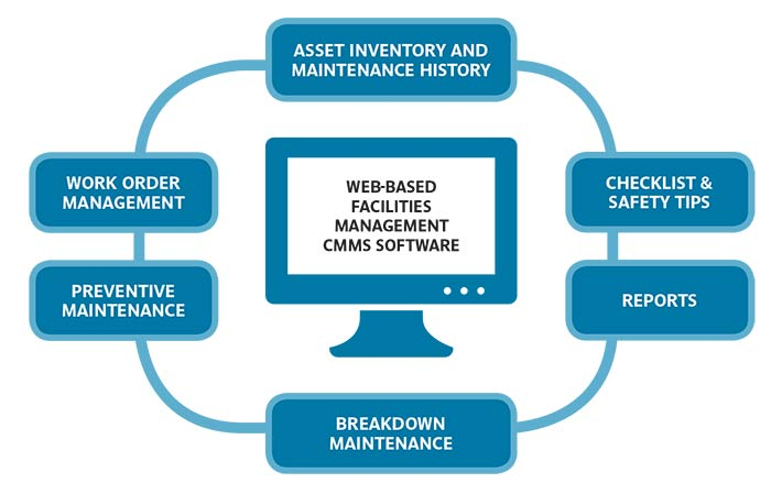 maintenance management system implementation for off shore