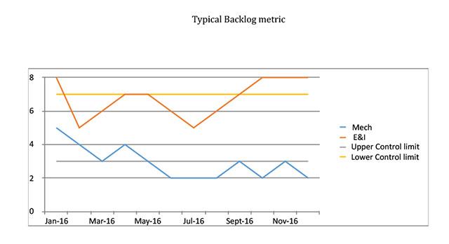Effective Backlog Management – Backlog Size Control - Asset