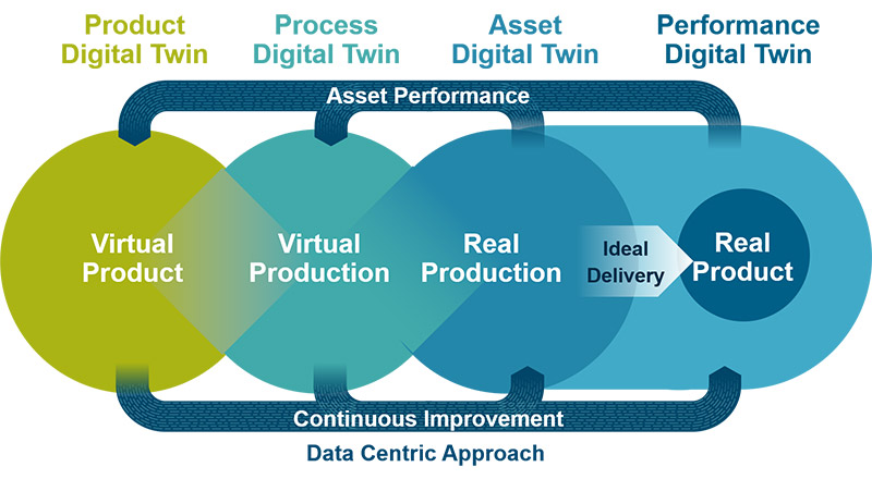 Illustration_Digital-Twins-Drive-the-Digital-Enterprise-for-the-Process-Industries