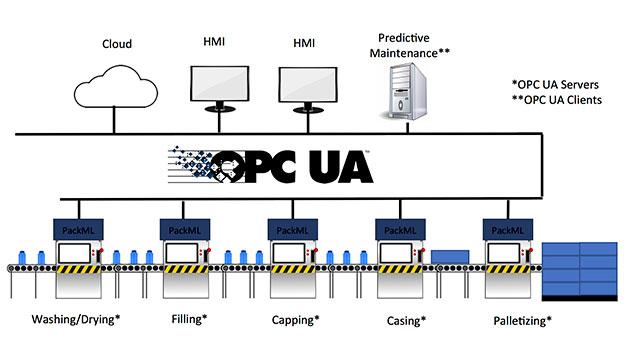 IIoT Simplifies - Predictive Maintenance Solution Deployment and