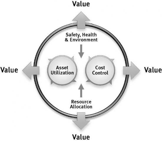 The Added Value Of Maintenance For The Energy Industry Asset Management Maintworld